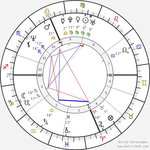 Michael Chiklis birth chart, biography, wikipedia 2018, 2019