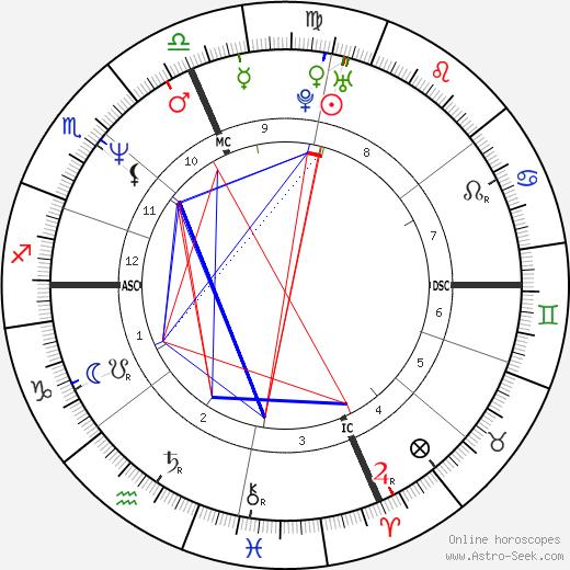 Michael Chiklis astro natal birth chart, Michael Chiklis horoscope, astrology