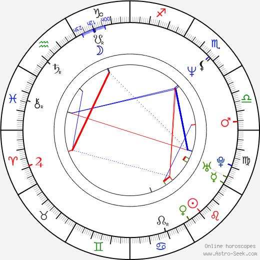 Mike Holmes день рождения гороскоп, Mike Holmes Натальная карта онлайн