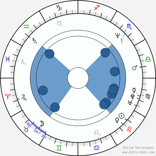 Nick Staverson wikipedia, horoscope, astrology, instagram