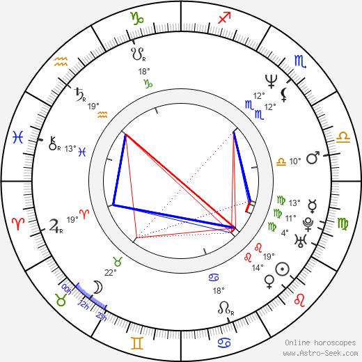 Nick Staverson birth chart, biography, wikipedia 2019, 2020
