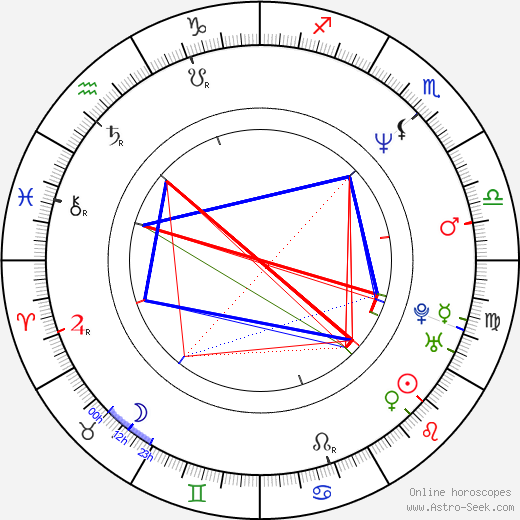 Nick Staverson birth chart, Nick Staverson astro natal horoscope, astrology