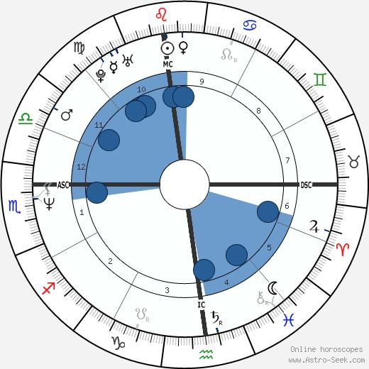Patrick B. Kennedy wikipedia, horoscope, astrology, instagram