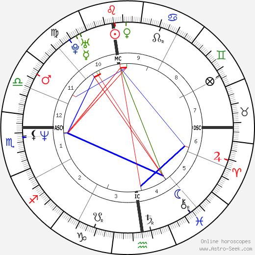 Patrick B. Kennedy tema natale, oroscopo, Patrick B. Kennedy oroscopi gratuiti, astrologia