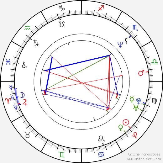 Paul Bunnell astro natal birth chart, Paul Bunnell horoscope, astrology