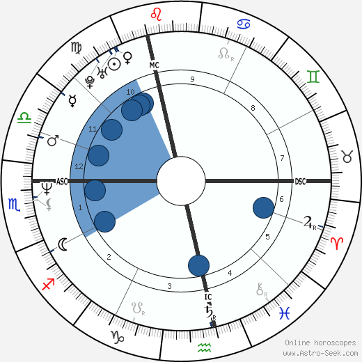 Paul Vermeiren wikipedia, horoscope, astrology, instagram