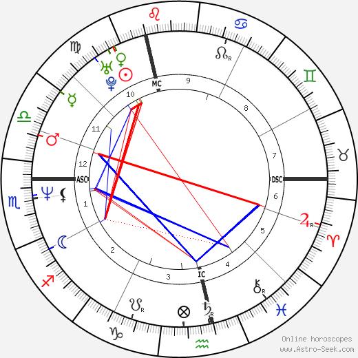 Paul Vermeiren tema natale, oroscopo, Paul Vermeiren oroscopi gratuiti, astrologia