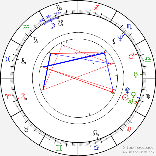 Pavel Chalupa astro natal birth chart, Pavel Chalupa horoscope, astrology