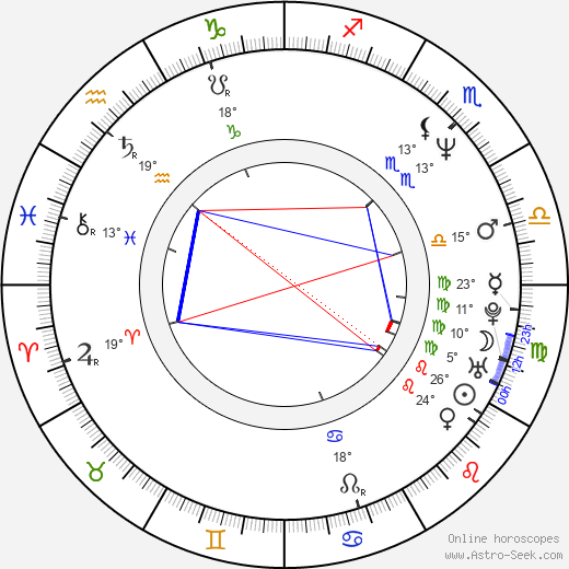 Peter Grönvall birth chart, biography, wikipedia 2019, 2020