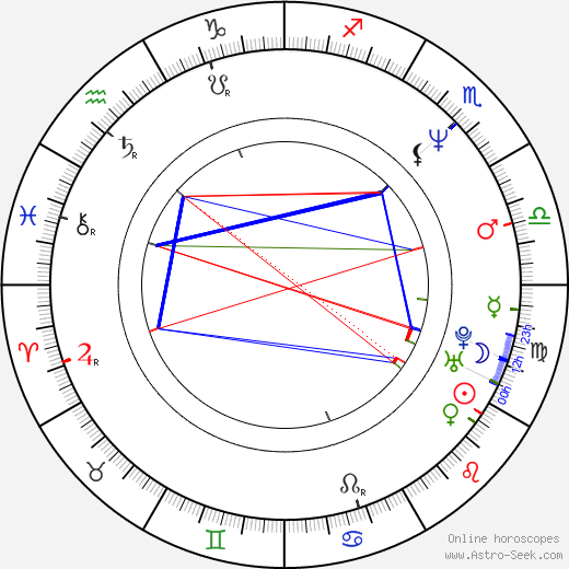 Peter Grönvall astro natal birth chart, Peter Grönvall horoscope, astrology
