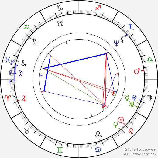 Petr Hvižď birth chart, Petr Hvižď astro natal horoscope, astrology
