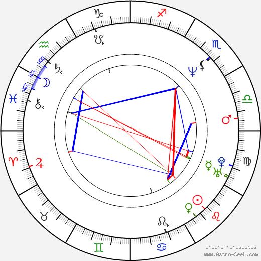 Philip J. Jones astro natal birth chart, Philip J. Jones horoscope, astrology