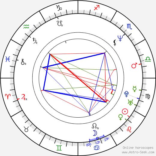 Philippe Conticini tema natale, oroscopo, Philippe Conticini oroscopi gratuiti, astrologia