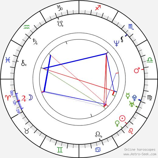 Poolan Devi tema natale, oroscopo, Poolan Devi oroscopi gratuiti, astrologia