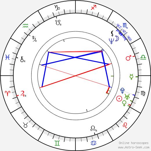 Radmila Kleslová день рождения гороскоп, Radmila Kleslová Натальная карта онлайн