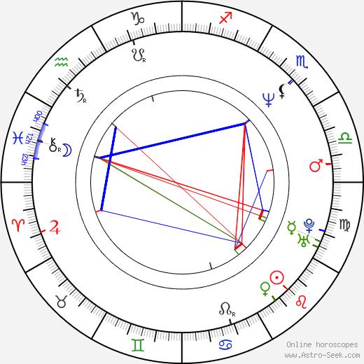 Ramon Estevez astro natal birth chart, Ramon Estevez horoscope, astrology