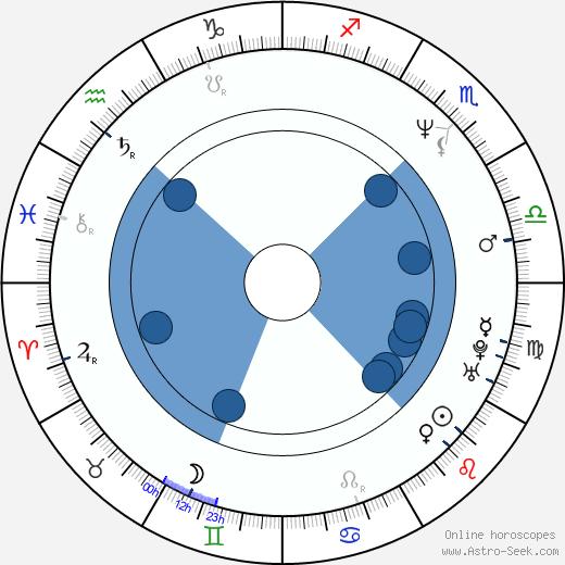Reb Beach wikipedia, horoscope, astrology, instagram