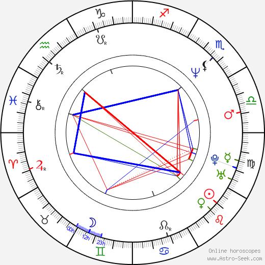 Reb Beach birth chart, Reb Beach astro natal horoscope, astrology