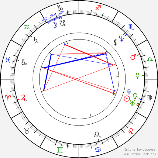 Rituparno Ghosh astro natal birth chart, Rituparno Ghosh horoscope, astrology