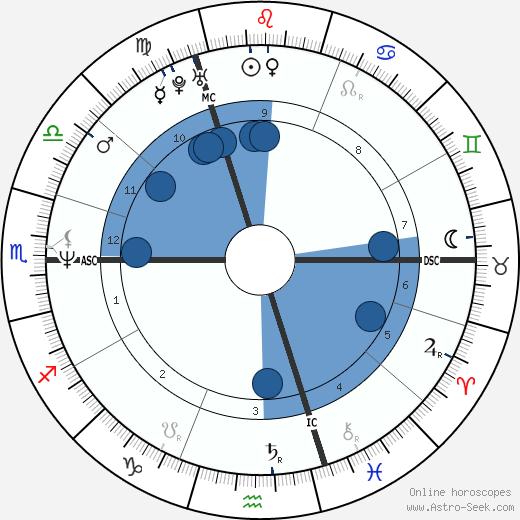 Rudy Smidts wikipedia, horoscope, astrology, instagram