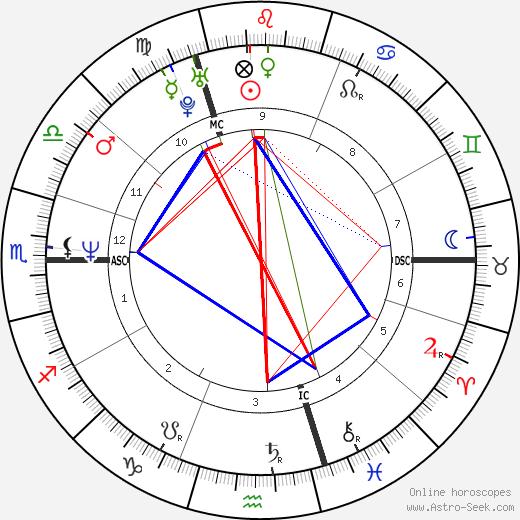 Rudy Smidts tema natale, oroscopo, Rudy Smidts oroscopi gratuiti, astrologia
