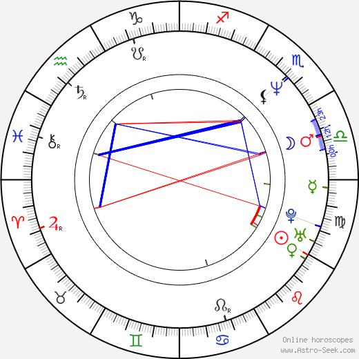 Sonia Martínez birth chart, Sonia Martínez astro natal horoscope, astrology