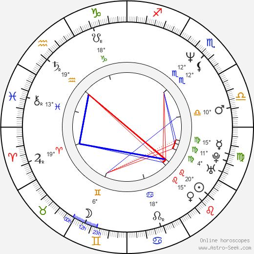 Sridevi birth chart, biography, wikipedia 2019, 2020