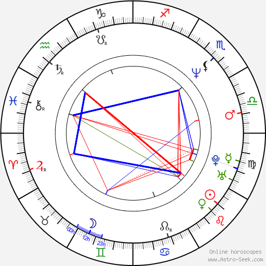 Sridevi astro natal birth chart, Sridevi horoscope, astrology