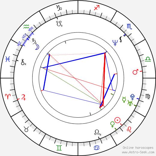 Tomoyuki Dan birth chart, Tomoyuki Dan astro natal horoscope, astrology
