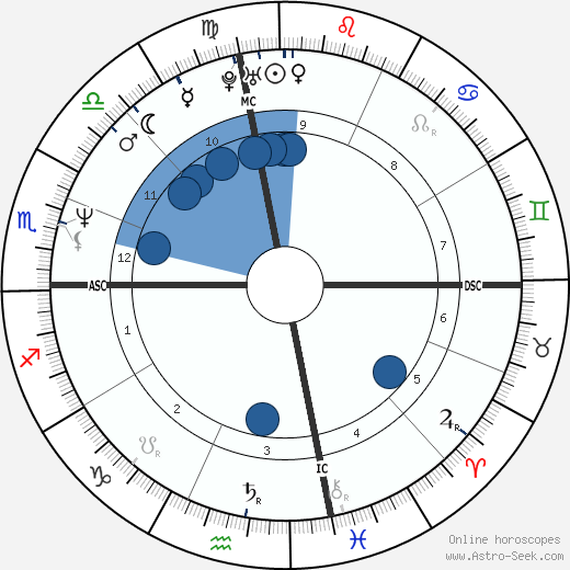 Tori Amos wikipedia, horoscope, astrology, instagram
