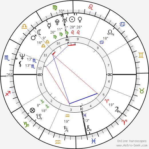 Tori Amos tema natale, biography, Biografia da Wikipedia 2018, 2019