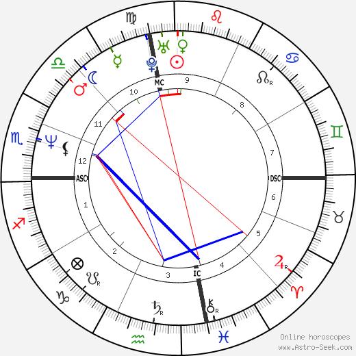 Tori Amos tema natale, oroscopo, Tori Amos oroscopi gratuiti, astrologia