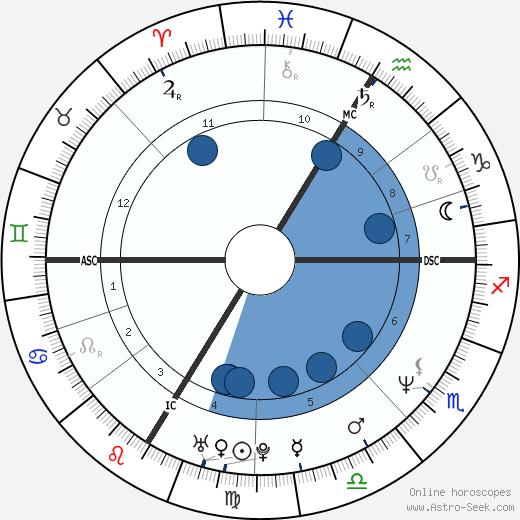 Val Piriou wikipedia, horoscope, astrology, instagram