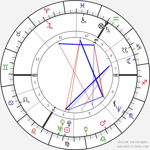 Val Piriou astro natal birth chart, Val Piriou horoscope, astrology
