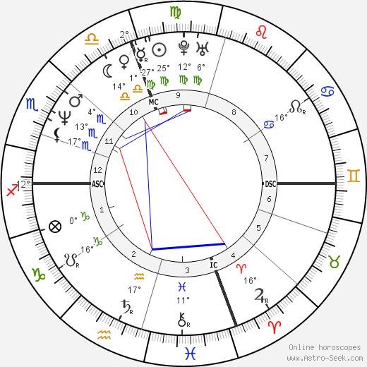 Alessandra Martines birth chart, biography, wikipedia 2018, 2019