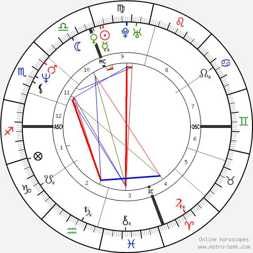 Alessandra Martines astro natal birth chart, Alessandra Martines horoscope, astrology