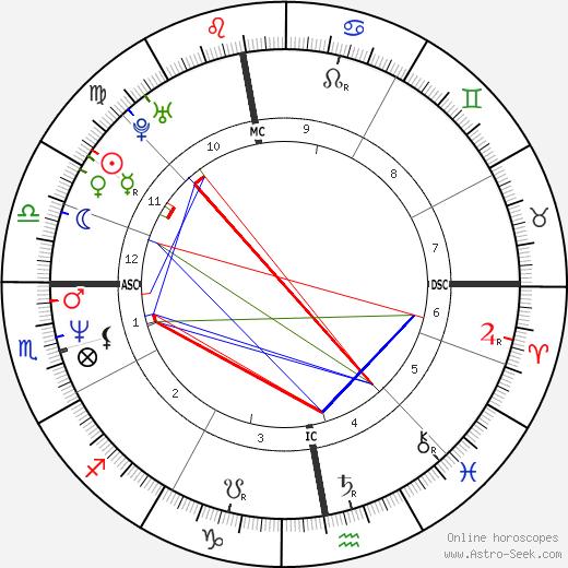 Alexandra Vandernoot astro natal birth chart, Alexandra Vandernoot horoscope, astrology