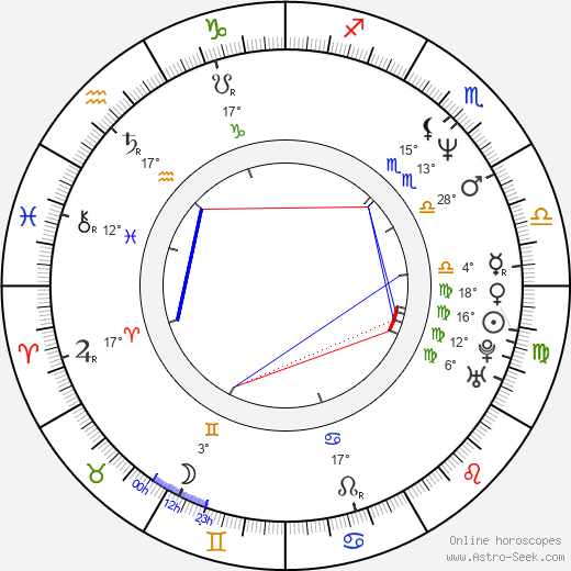 Amaury Gutierrez birth chart, biography, wikipedia 2020, 2021