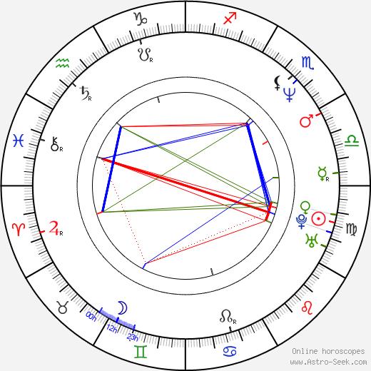 Amaury Gutierrez день рождения гороскоп, Amaury Gutierrez Натальная карта онлайн