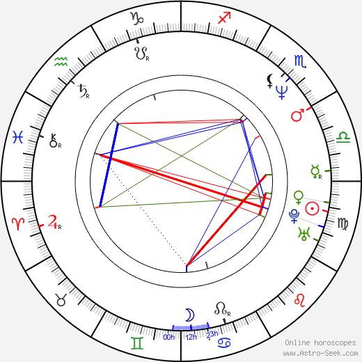 Andrew Jackson tema natale, oroscopo, Andrew Jackson oroscopi gratuiti, astrologia