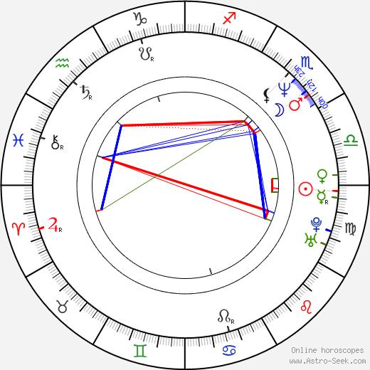 Angus Macfadyen astro natal birth chart, Angus Macfadyen horoscope, astrology