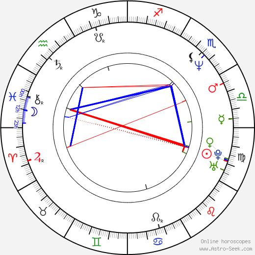 Annabel Schofield birth chart, Annabel Schofield astro natal horoscope, astrology