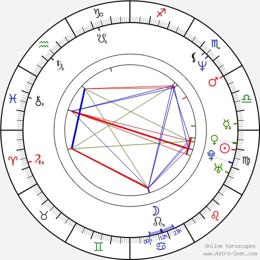 Bart Hansard birth chart, Bart Hansard astro natal horoscope, astrology