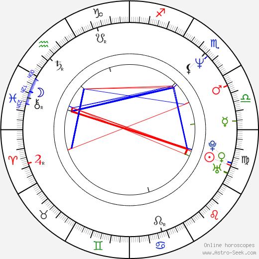 Beth McCarthy-Miller astro natal birth chart, Beth McCarthy-Miller horoscope, astrology