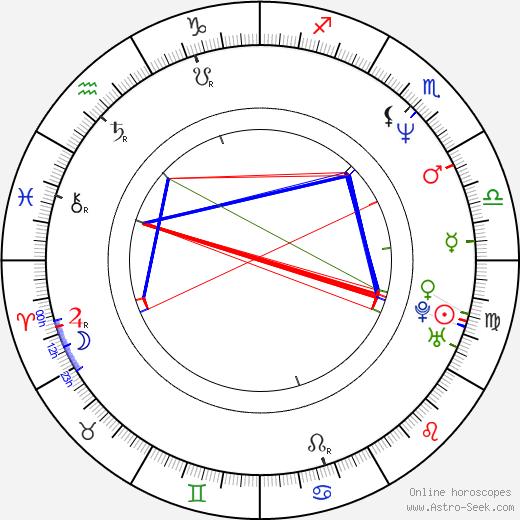 Бетси Расселл Betsy Russell день рождения гороскоп, Betsy Russell Натальная карта онлайн