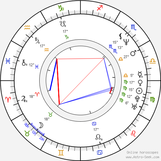 Brad Silberling birth chart, biography, wikipedia 2019, 2020