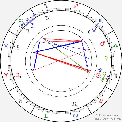Carola Smit birth chart, Carola Smit astro natal horoscope, astrology