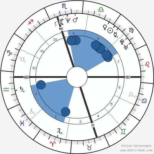 Cecil Fielder wikipedia, horoscope, astrology, instagram
