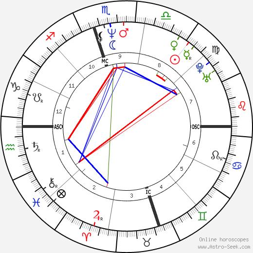 Cecil Fielder tema natale, oroscopo, Cecil Fielder oroscopi gratuiti, astrologia