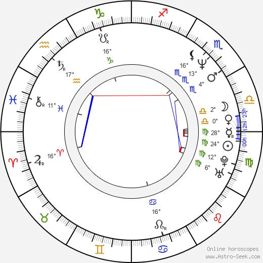 Christopher Heyerdahl birth chart, biography, wikipedia 2020, 2021